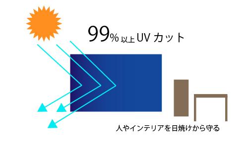 UVカットフィルム